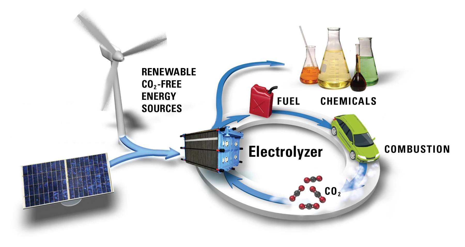 Carbon Dioxide Recycling